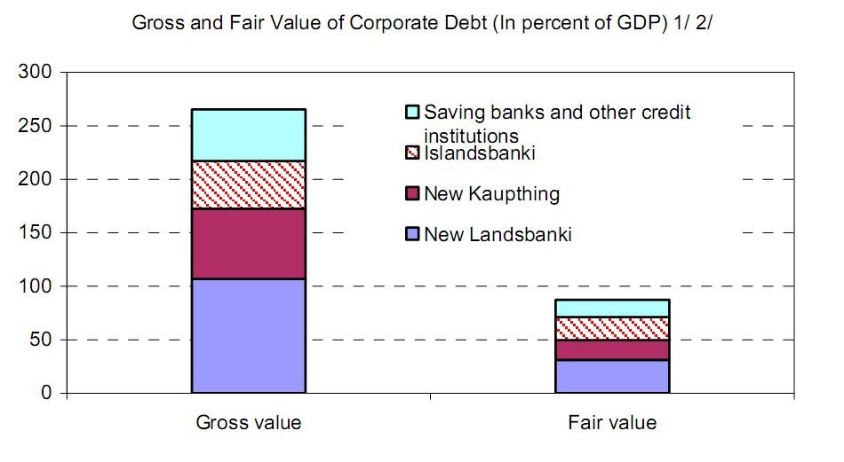 gross_and_fair_value_of_corporate_debt.jpg