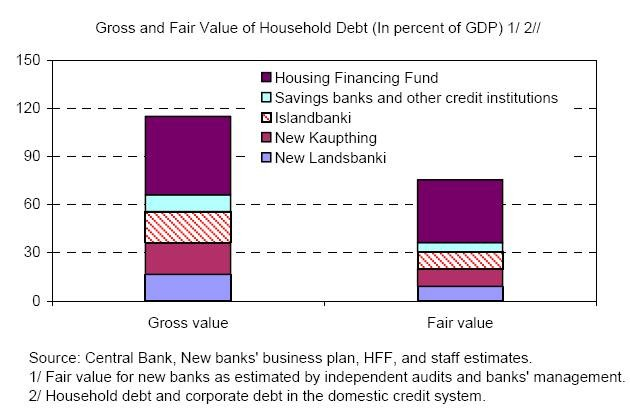 gross_and_fair_value_of_household_debt_929901.jpg